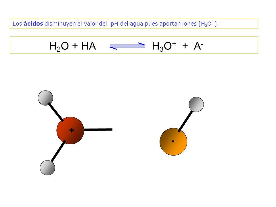 Los ácidos disminuyen el valor del pH del agua pues aportan iones [H3O+].